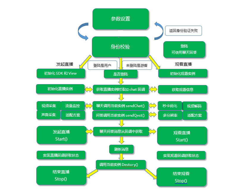 Sdk流程图