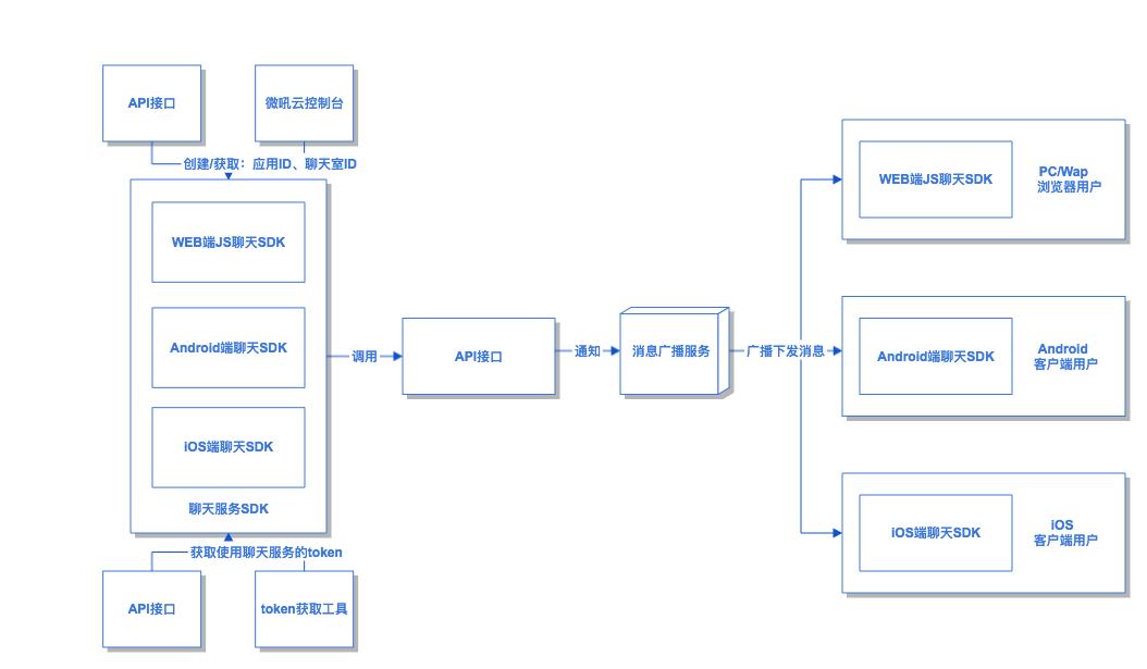 微吼云聊天流程图